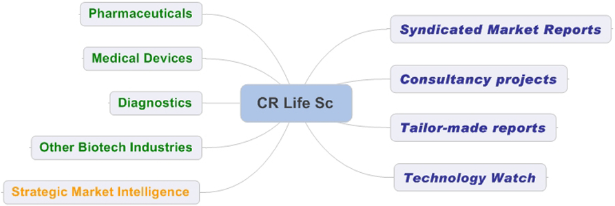 CR Life Sc Services.