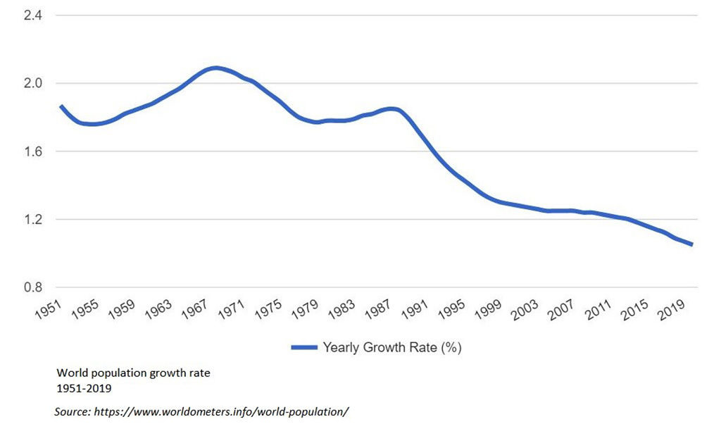 World population growth rates